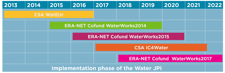 Implementation_Phase_of_the_Water_JPI.png
