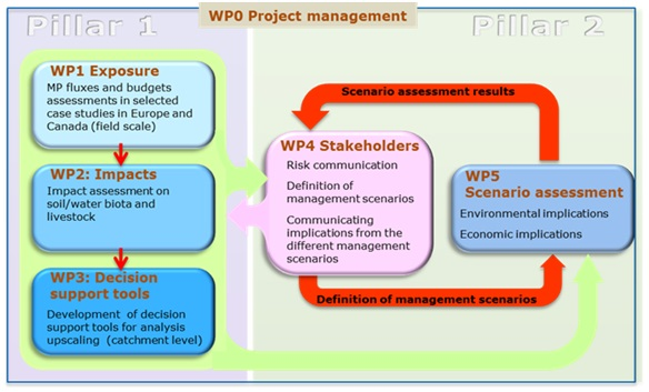 WPO Project management