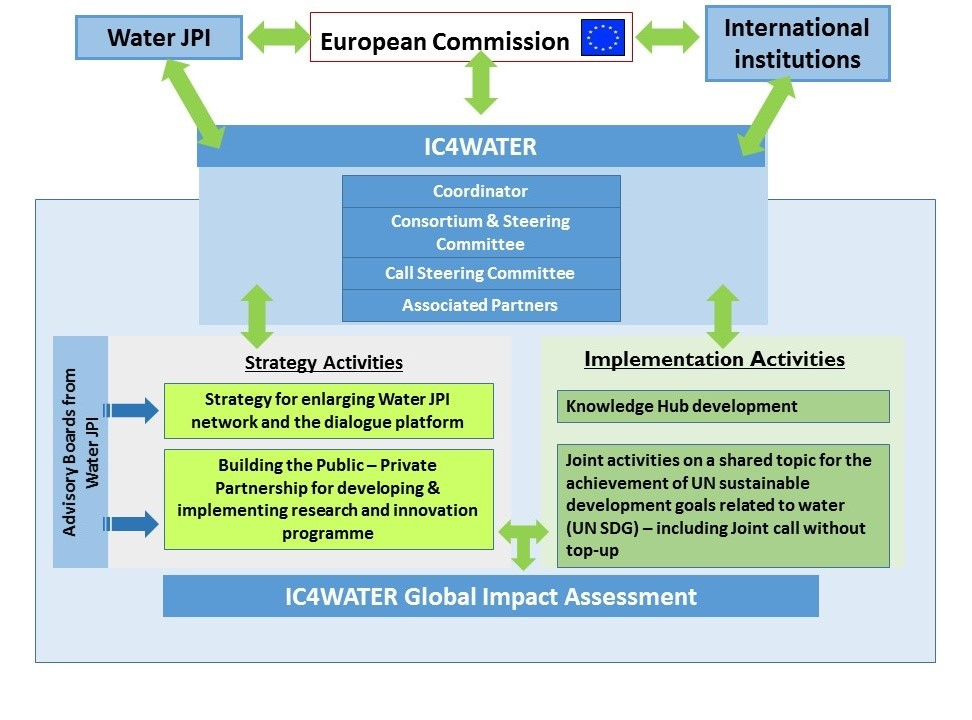 IC4WATER governance