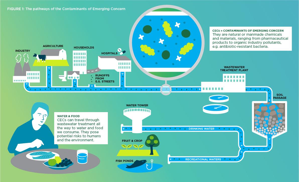 WaterJPI Policy Brief CECs