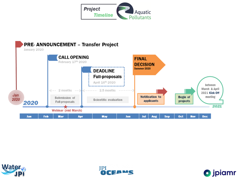 Timeline Aquatic Pollutants Transfer Project