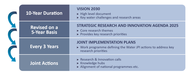 VISION 2030 Relationships between the Water JPI Vision, SRIA and the implementation plan