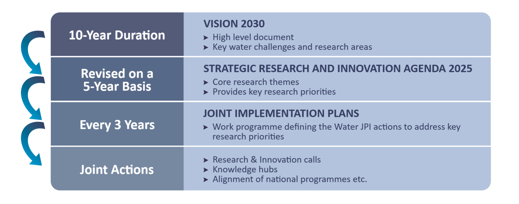 VISION 2030 Relationships between the Water JPI Vision, SRIA and the implementation plan.png
