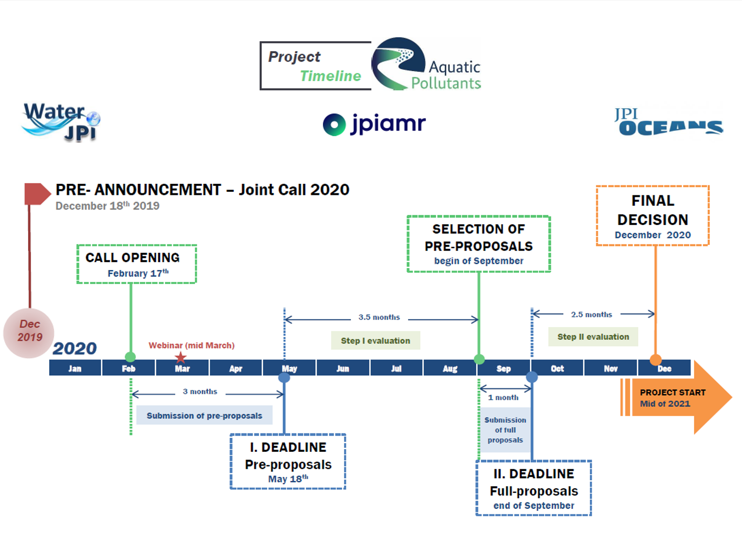 Aquatic Pollutants Timeline 29 06 2020.png