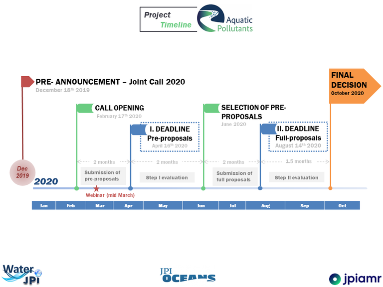 Aquatic Pollutants Call Timeline