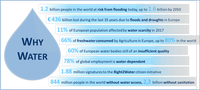 Water4All Partnership candidate for Horizon Europe