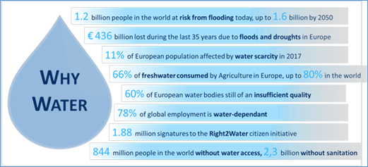 Water4All Partnership Candidate for Horizon Europe – Launch of partners consultation